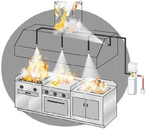 Extinci n for Manual de cocina industrial